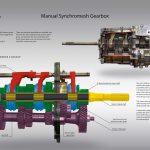 Synchromesh gearbox